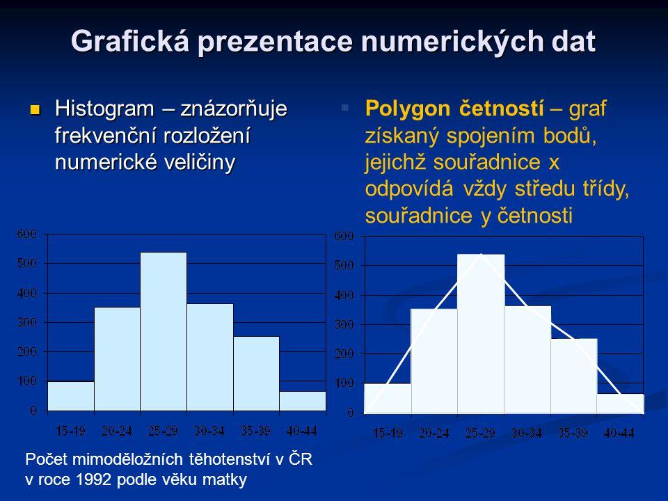 Grafická prezentace numerických dat