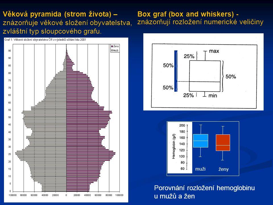 zvláštní typ sloupcového grafu. Box graf (box and whiskers) -
