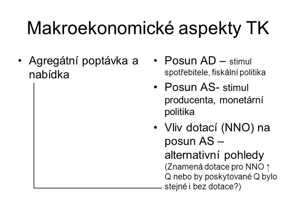 Makroekonomické aspekty TK