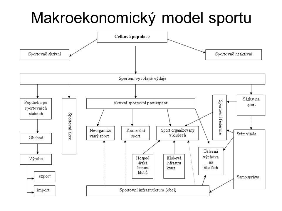 Makroekonomický model sportu