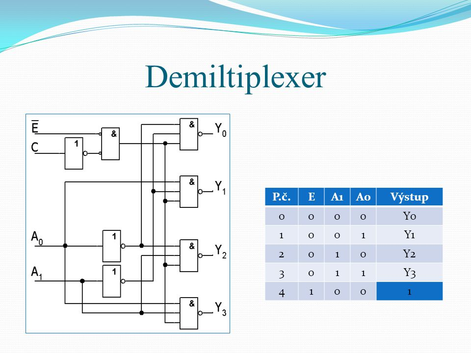 Demiltiplexer P.č. E A1 A0 Výstup Y0 1 Y1 2 Y2 3 Y3 4