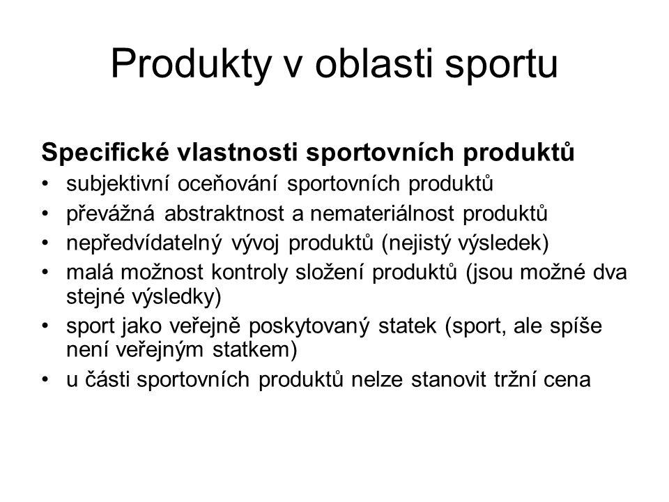 Produkty v oblasti sportu