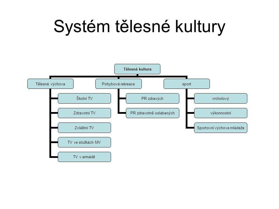 Systém tělesné kultury
