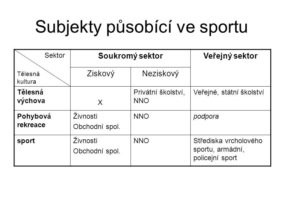 Subjekty působící ve sportu