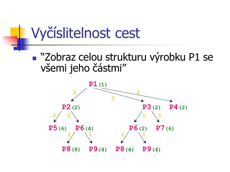 Vyčíslitelnost cest Zobraz celou strukturu výrobku P1 se všemi jeho částmi P1(1) 2. 2. 2. P2(2)