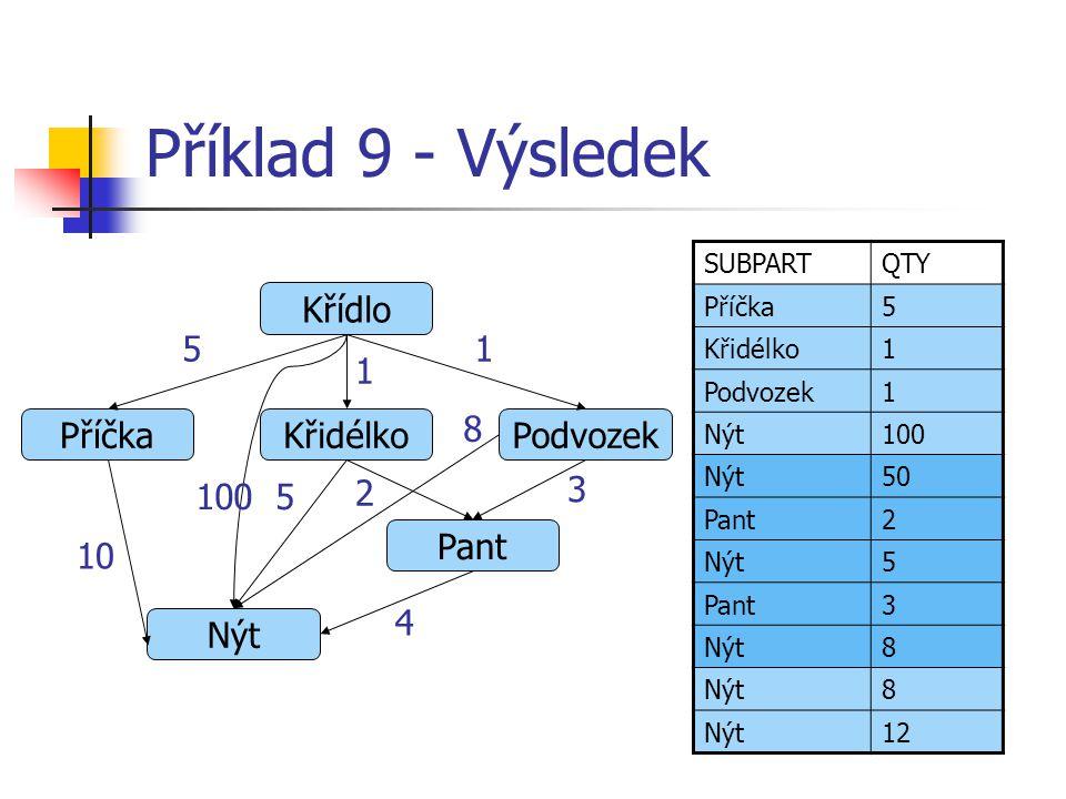 Příklad 9 - Výsledek Křídlo Příčka Křidélko Podvozek Pant Nýt 5 10 100