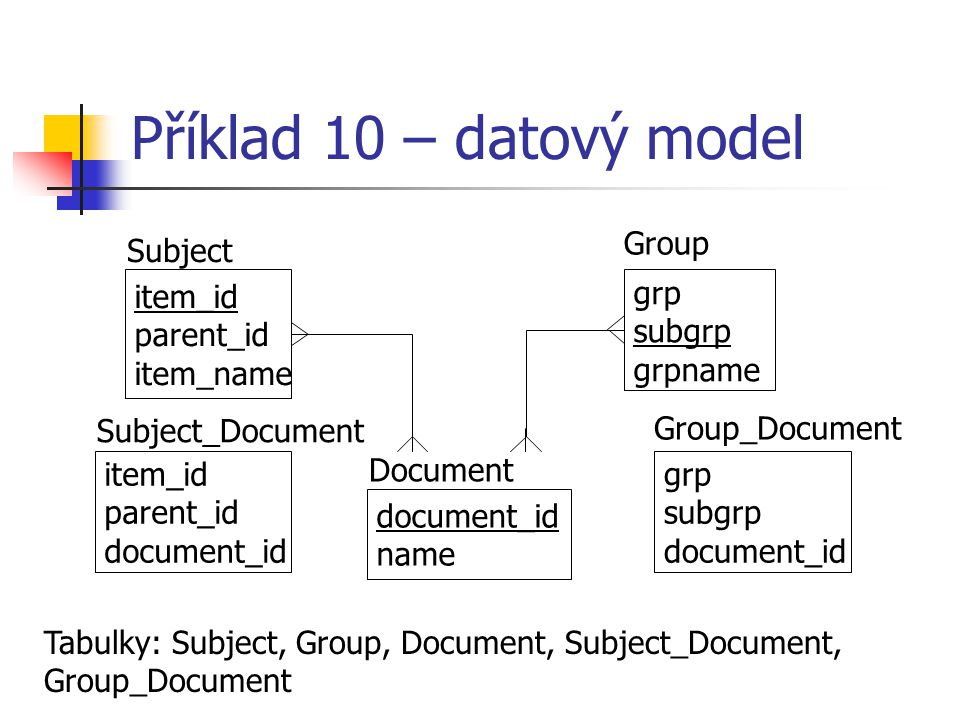 Příklad 10 – datový model Group Subject item_id parent_id item_name