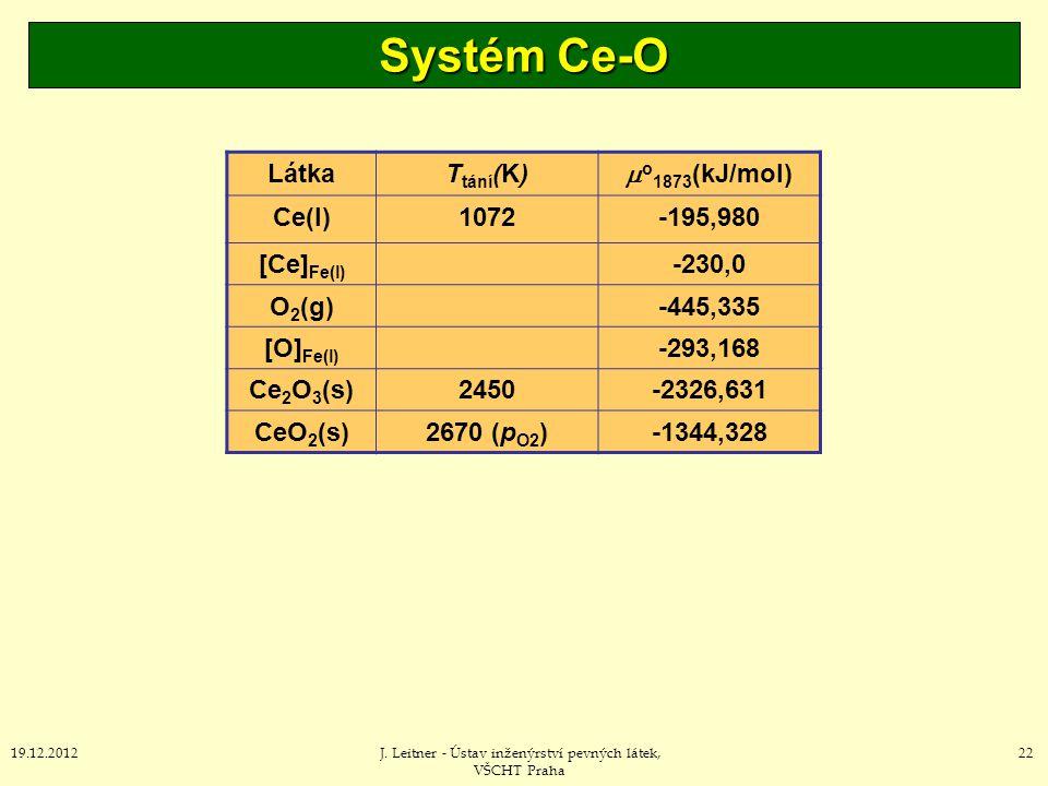 Systém Ce-O Látka Ttání(K) o1873(kJ/mol) Ce(l) 1072 -195,980
