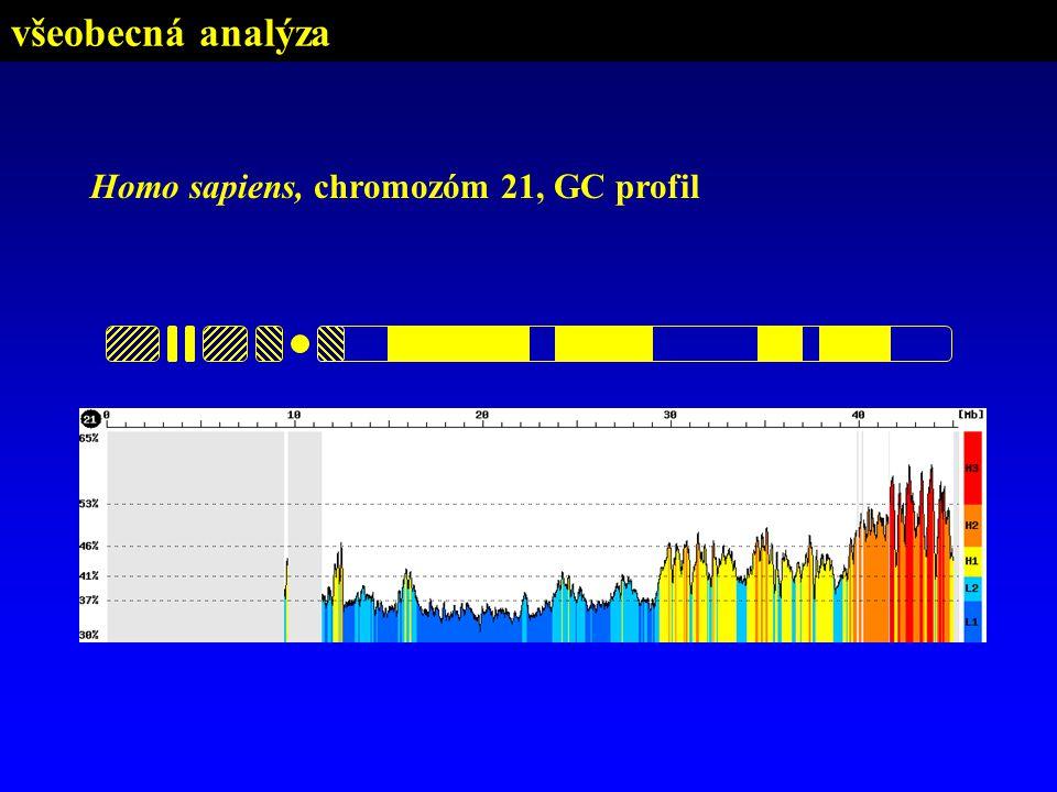 všeobecná analýza Homo sapiens, chromozóm 21, GC profil