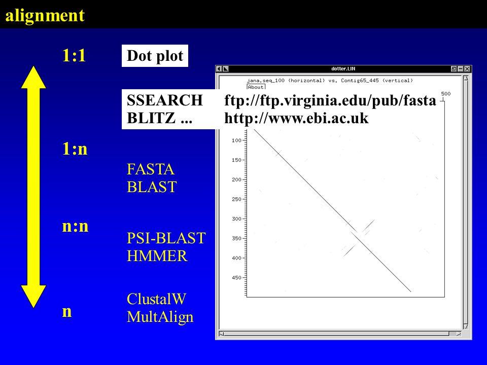 alignment 1:1 1:n n:n n Dot plot Dot plot SSEARCH BLITZ