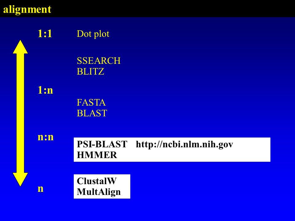 alignment 1:1 1:n n:n n Dot plot SSEARCH BLITZ FASTA BLAST PSI-BLAST