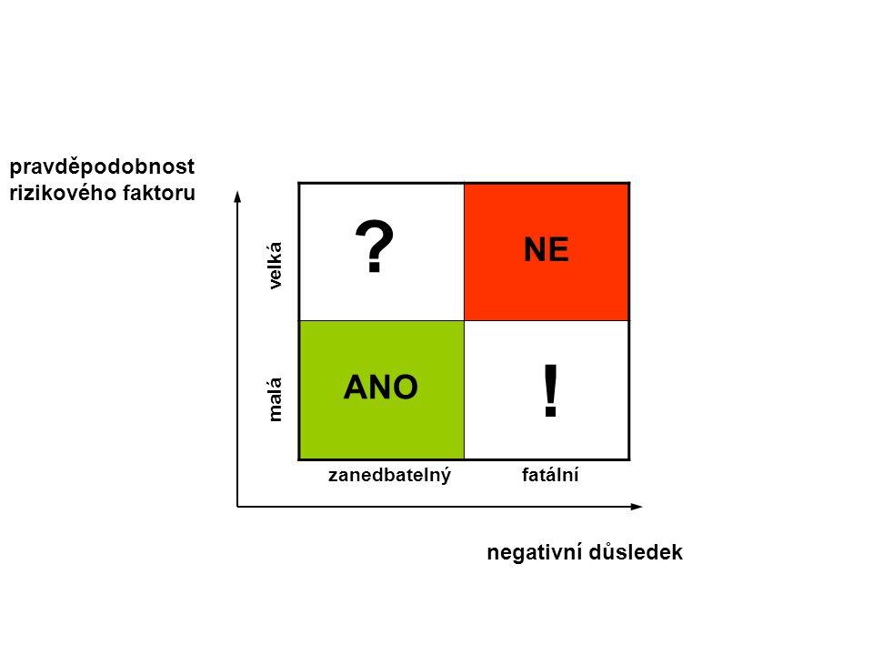 ! NE ANO pravděpodobnost rizikového faktoru negativní důsledek