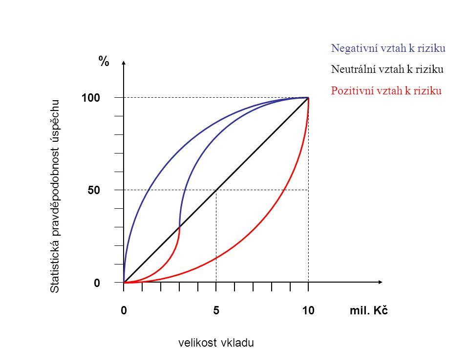 % Negativní vztah k riziku Neutrální vztah k riziku