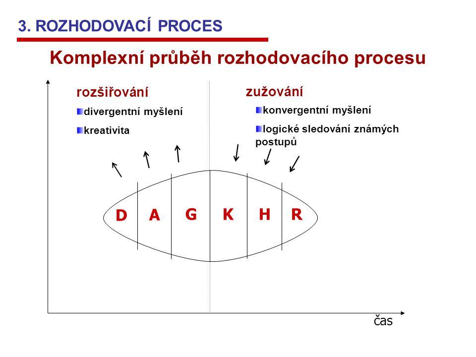 Komplexní průběh rozhodovacího procesu