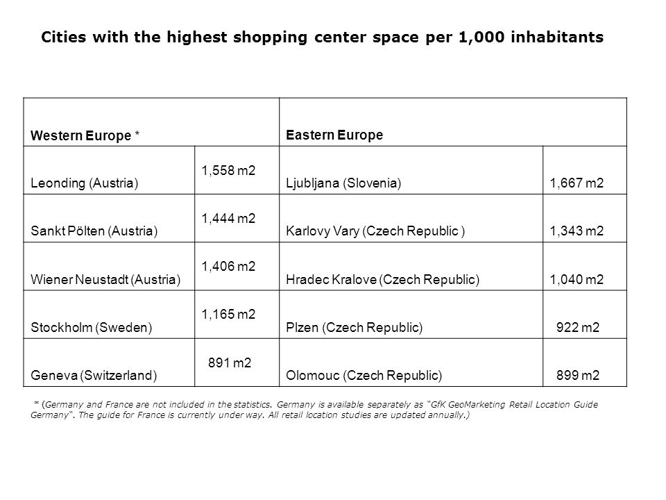 Cities with the highest shopping center space per 1,000 inhabitants