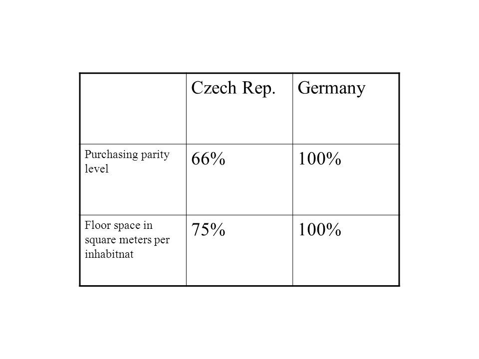Czech Rep. Germany 66% 100% 75% Purchasing parity level