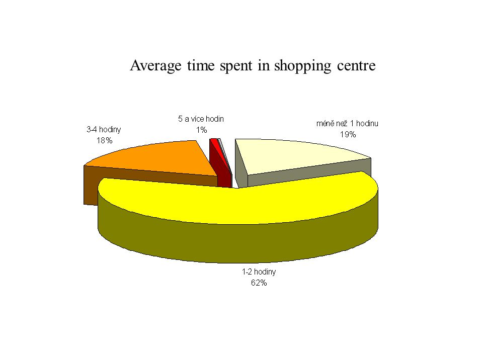 Average time spent in shopping centre