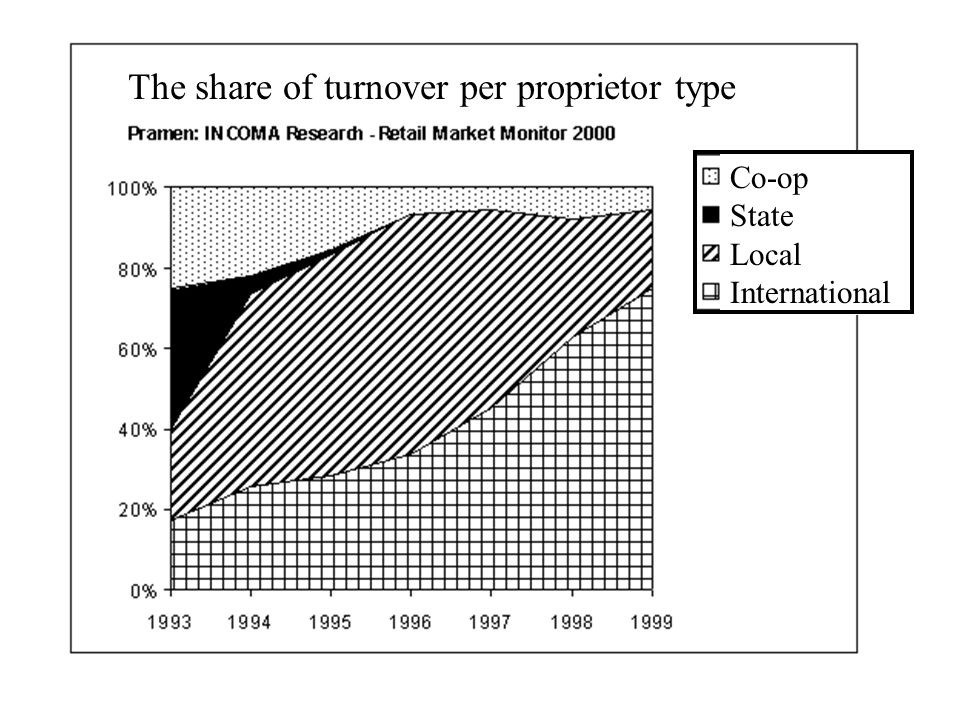 The share of turnover per proprietor type