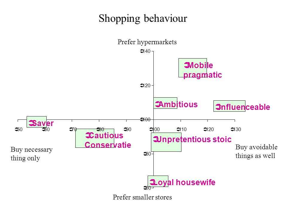 Shopping behaviour Mobile pragmatic Ambitious Influenceable Saver