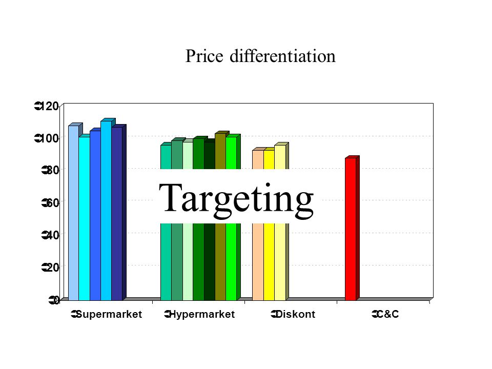 Targeting Price differentiation 120 100 80 60 40 20 Supermarket