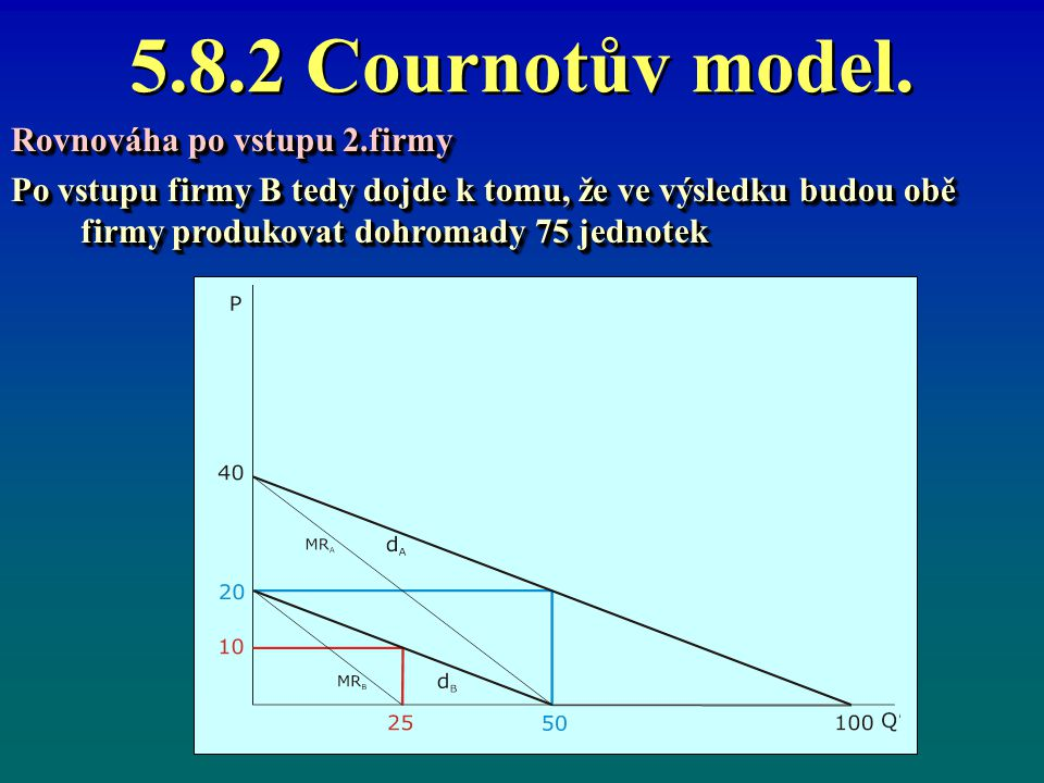 5.8.2 Cournotův model. Rovnováha po vstupu 2.firmy