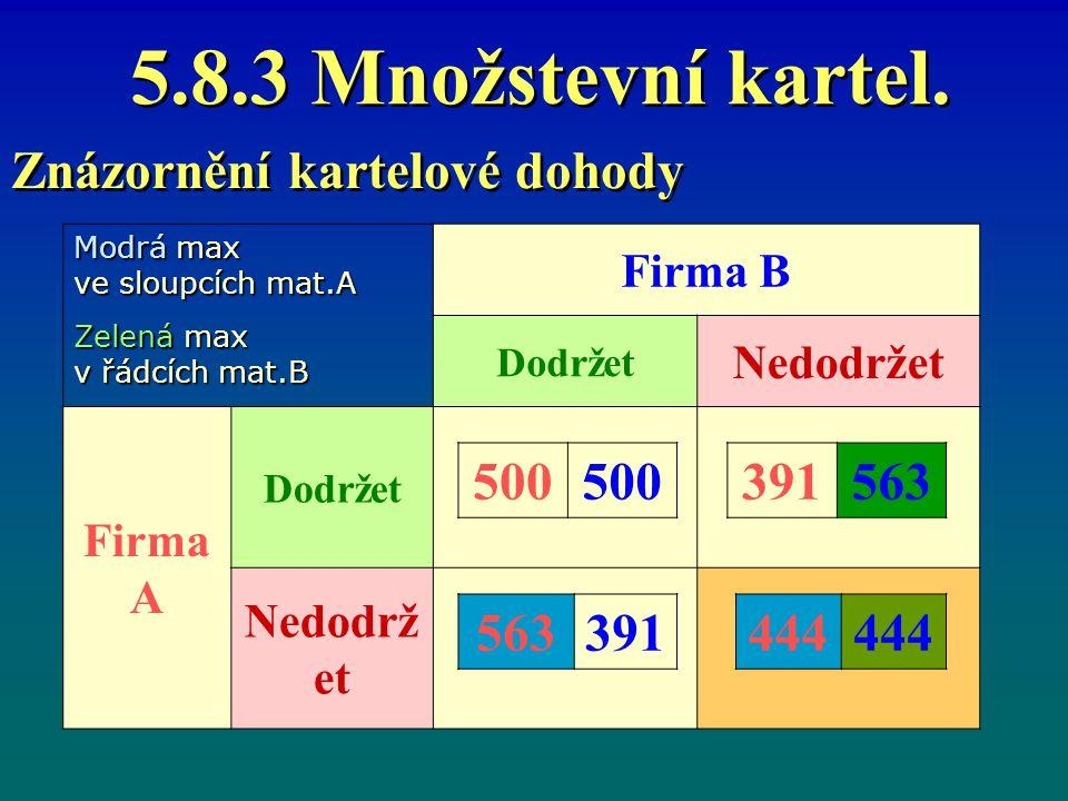 Znázornění kartelové dohody 500 391 563 563 391 444