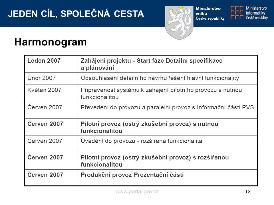 Harmonogram Leden 2007. Zahájení projektu - Start fáze Detailní specifikace a plánování. Únor 2007.
