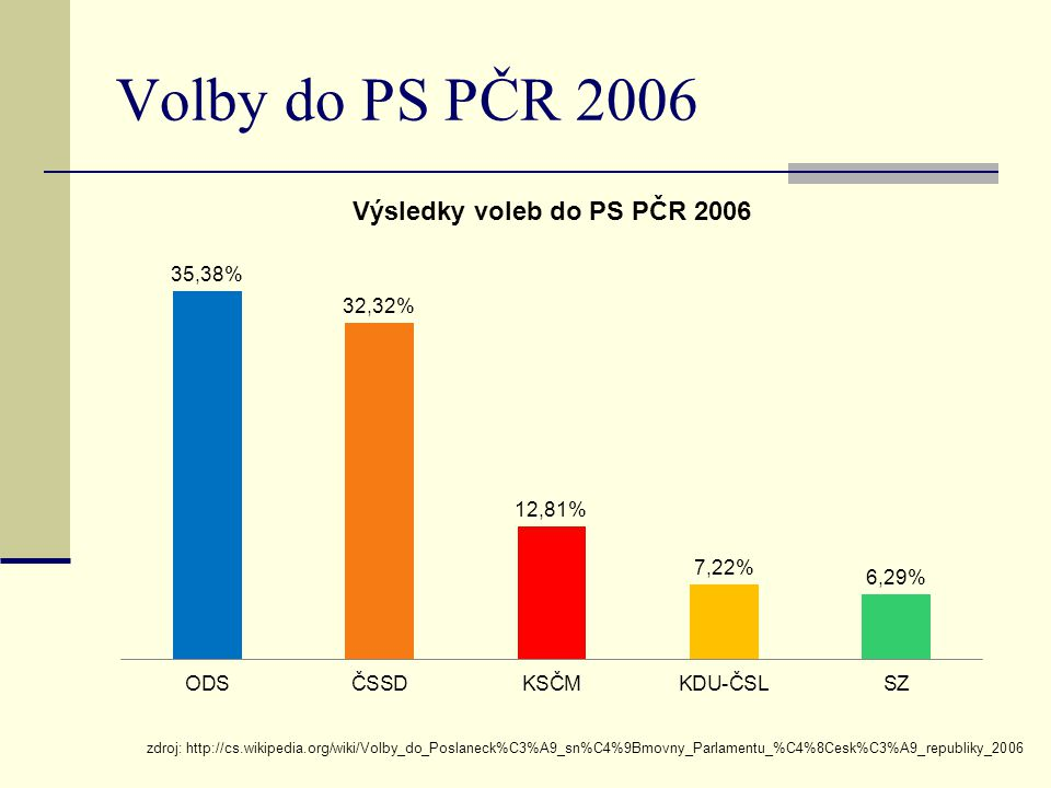 Volby do PS PČR 2006 zdroj: http://cs.wikipedia.org/wiki/Volby_do_Poslaneck%C3%A9_sn%C4%9Bmovny_Parlamentu_%C4%8Cesk%C3%A9_republiky_2006.