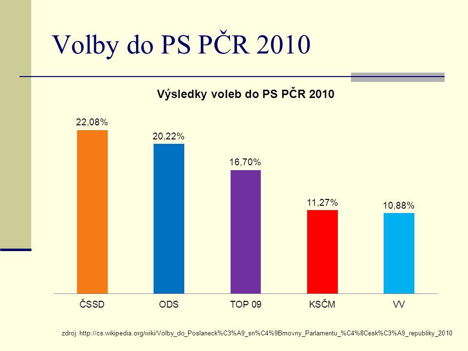 Volby do PS PČR 2010 zdroj: http://cs.wikipedia.org/wiki/Volby_do_Poslaneck%C3%A9_sn%C4%9Bmovny_Parlamentu_%C4%8Cesk%C3%A9_republiky_2010.