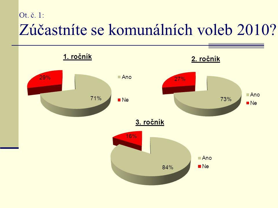 Ot. č. 1: Zúčastníte se komunálních voleb 2010