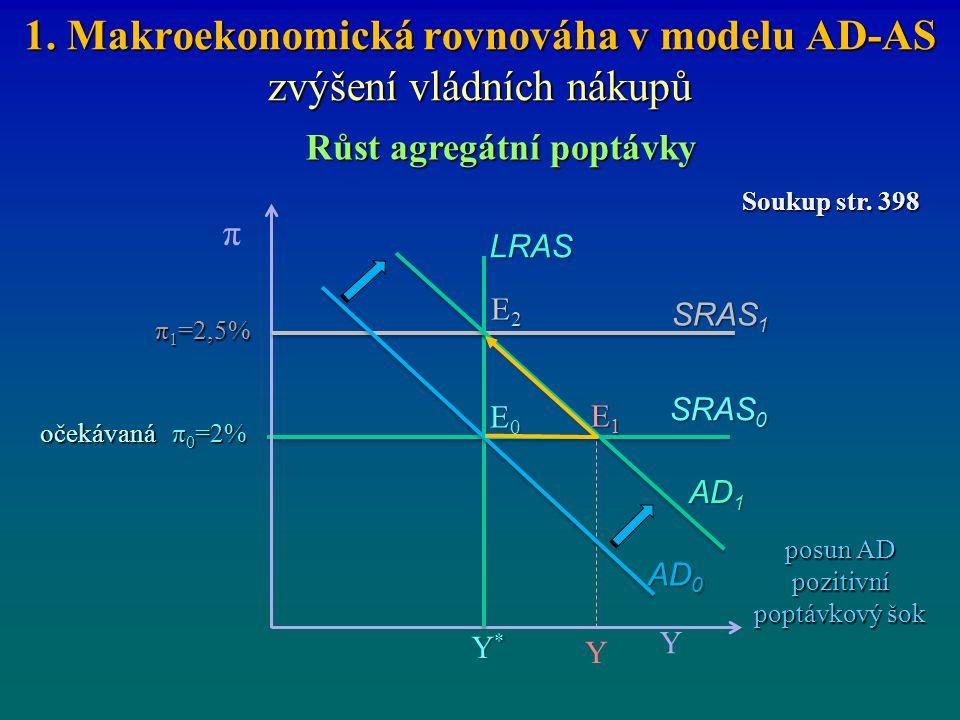 1. Makroekonomická rovnováha v modelu AD-AS zvýšení vládních nákupů
