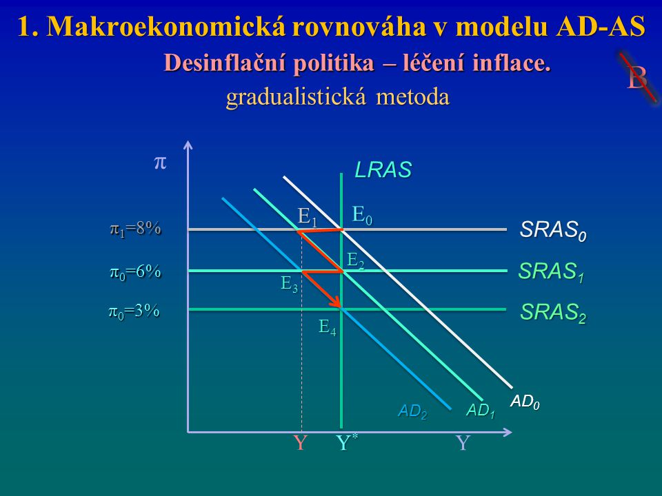 1. Makroekonomická rovnováha v modelu AD-AS