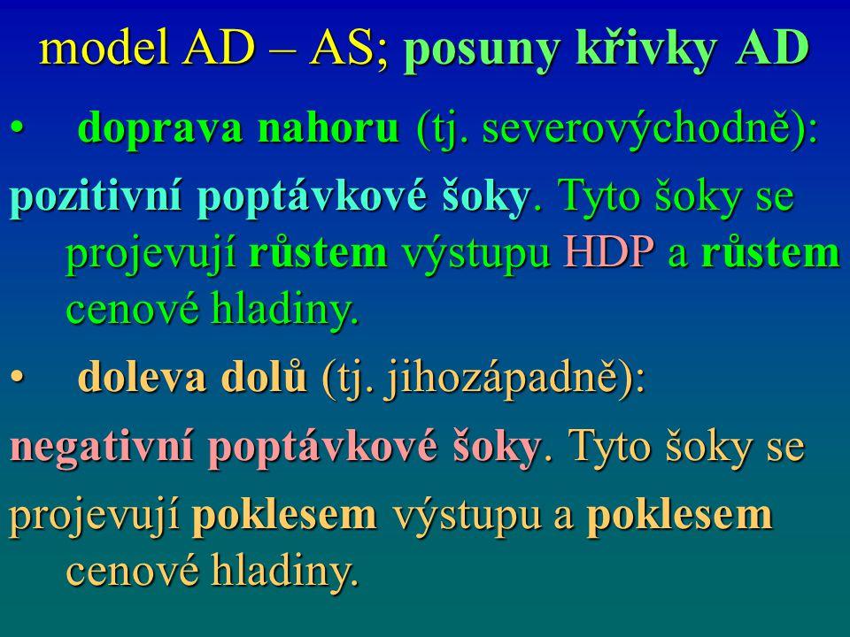 model AD – AS; posuny křivky AD