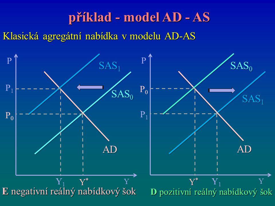 Klasická agregátní nabídka v modelu AD-AS