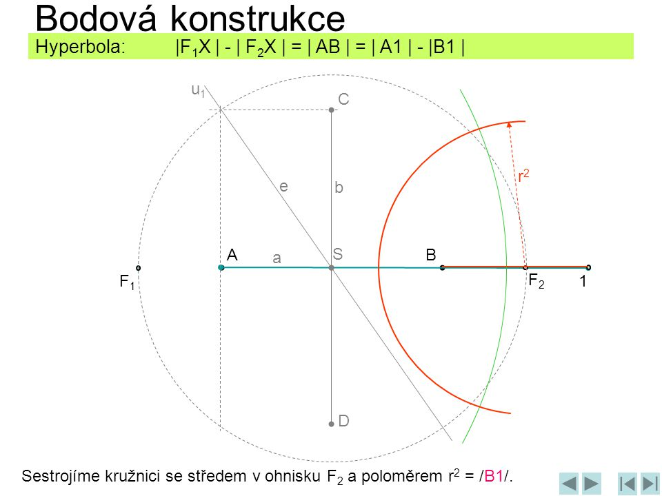 Bodová konstrukce Hyperbola: |F1X | - | F2X | = | AB | = | A1 | - |B1 | u1. C. r2. e. b.
