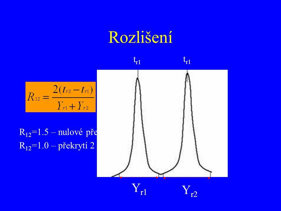 Rozlišení Yr1 Yr2 tr1 tr1 R12=1.5 – nulové překrytí