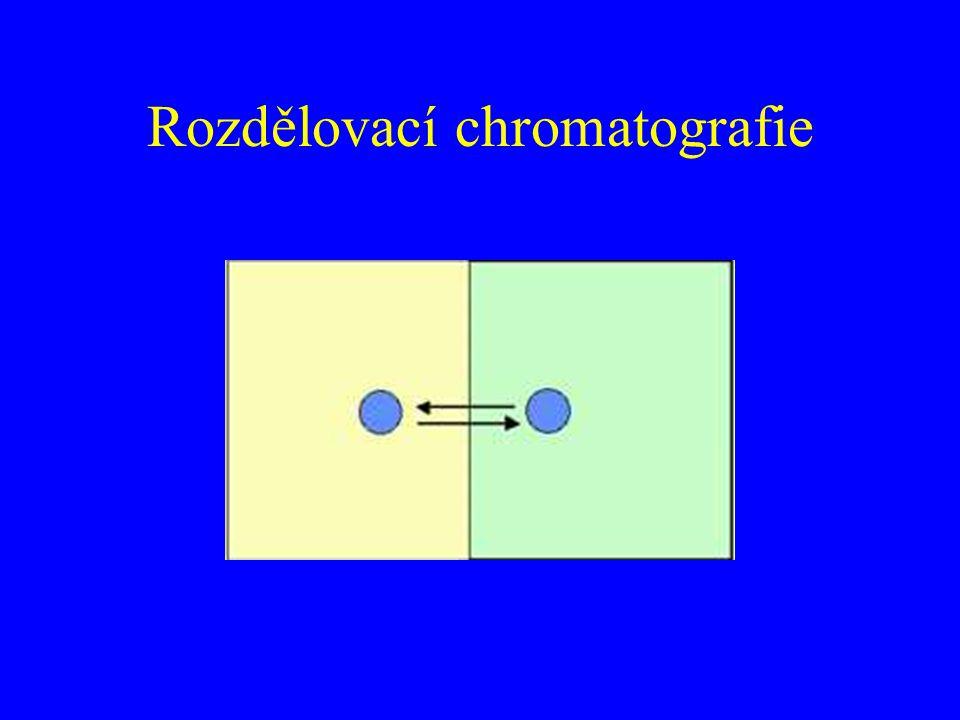 Rozdělovací chromatografie