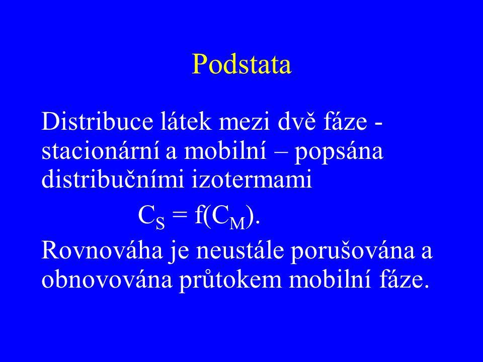 Podstata Distribuce látek mezi dvě fáze - stacionární a mobilní – popsána distribučními izotermami.