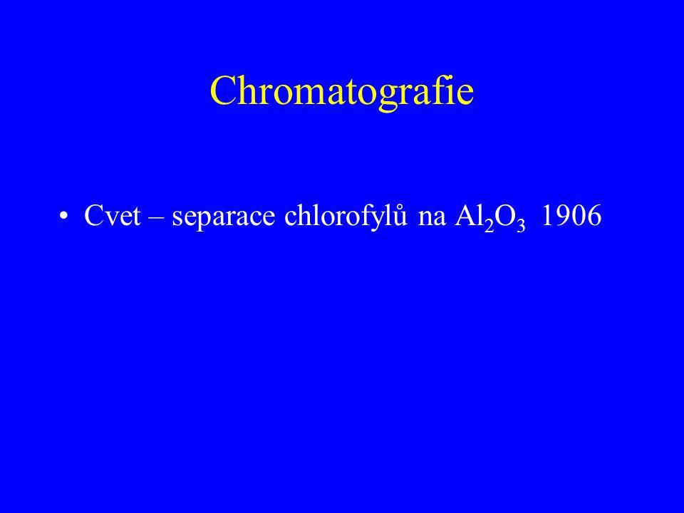 Chromatografie Cvet – separace chlorofylů na Al2O3 1906