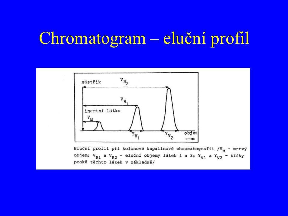 Chromatogram – eluční profil