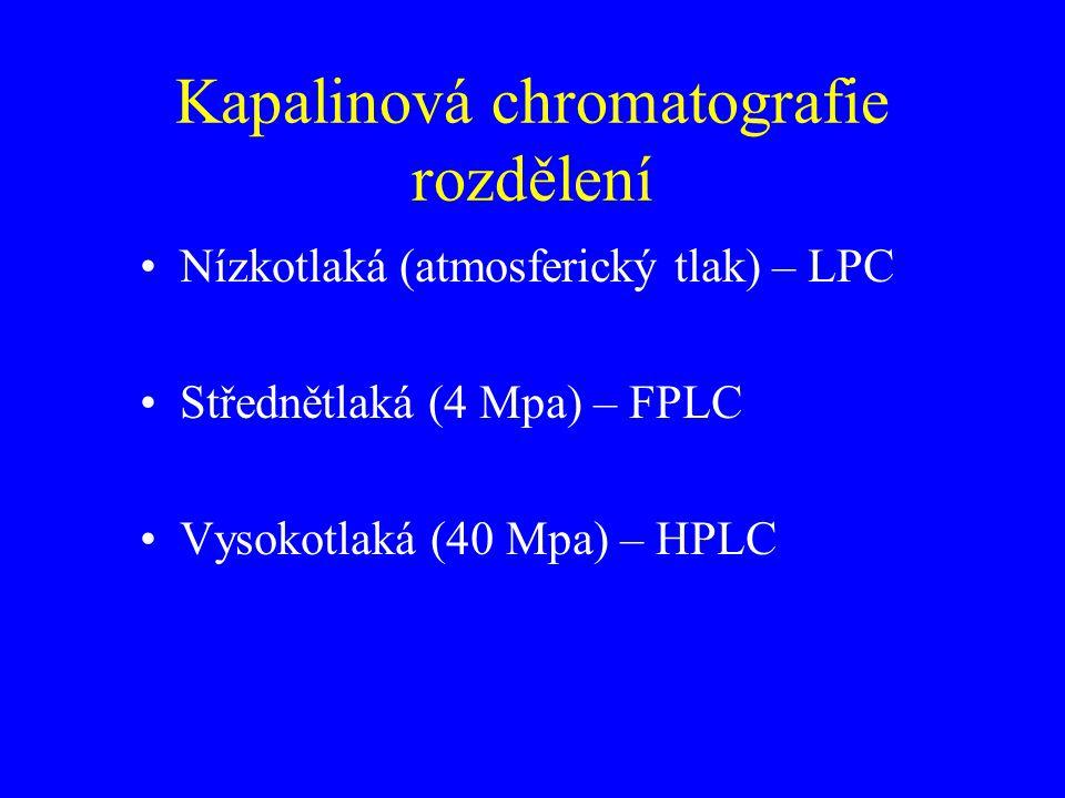 Kapalinová chromatografie rozdělení