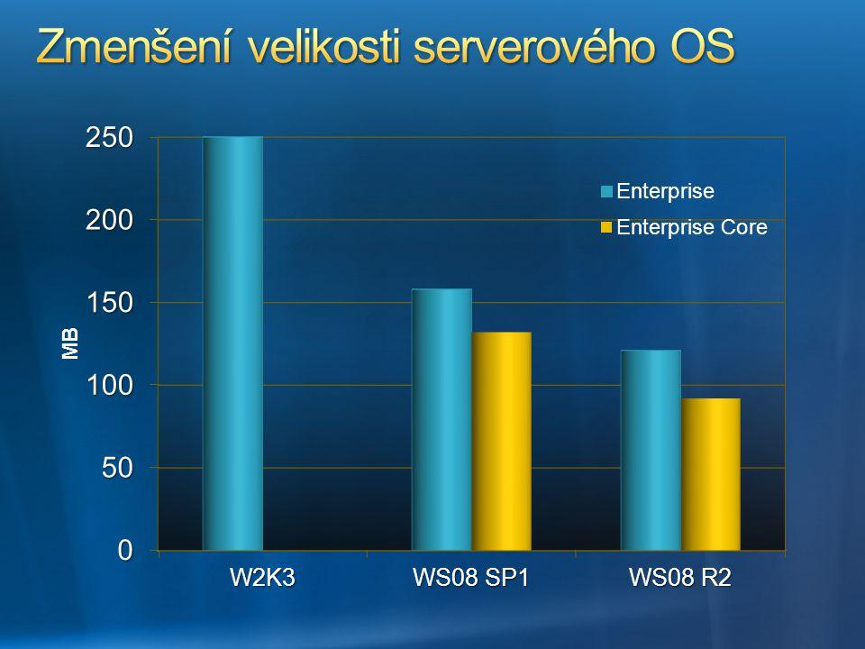 Zmenšení velikosti serverového OS