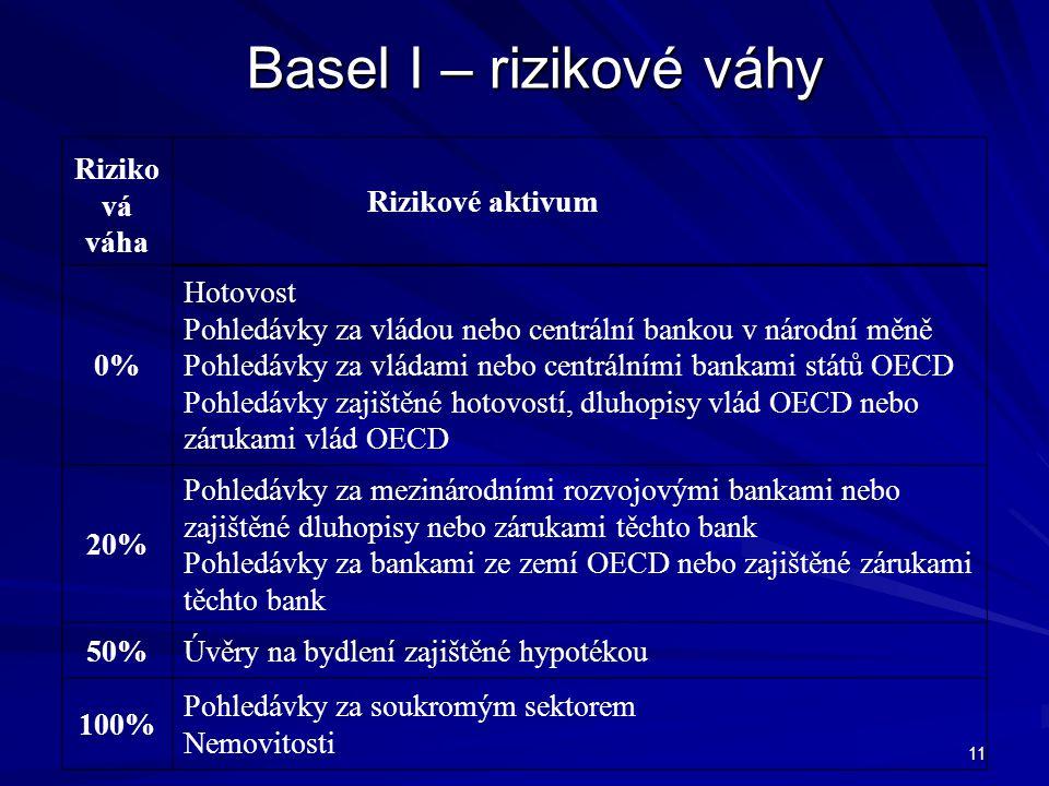 Basel I – rizikové váhy Riziková váha Rizikové aktivum 0%
