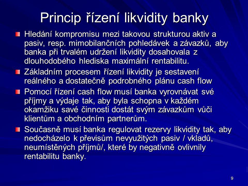 Princip řízení likvidity banky