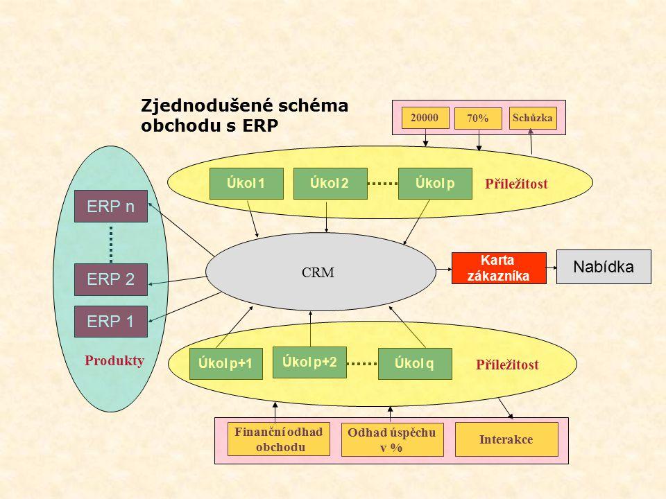 Zjednodušené schéma obchodu s ERP