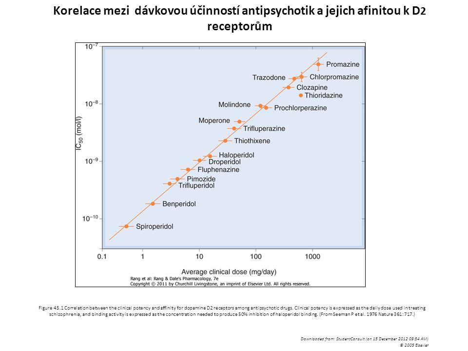 Korelace mezi dávkovou účinností antipsychotik a jejich afinitou k D2 receptorům