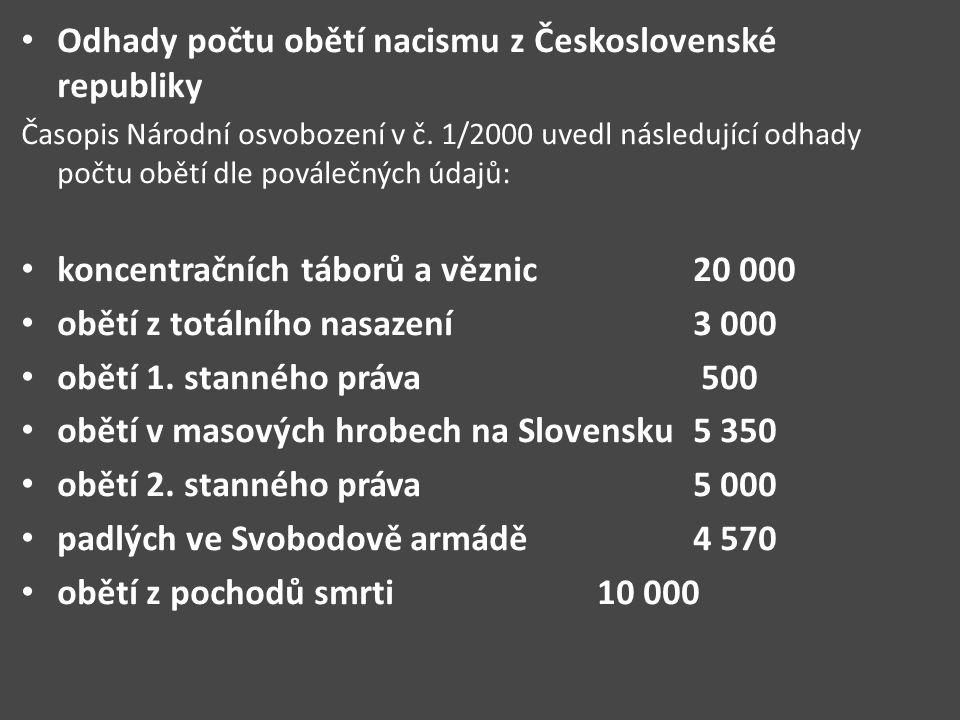 Odhady počtu obětí nacismu z Československé republiky