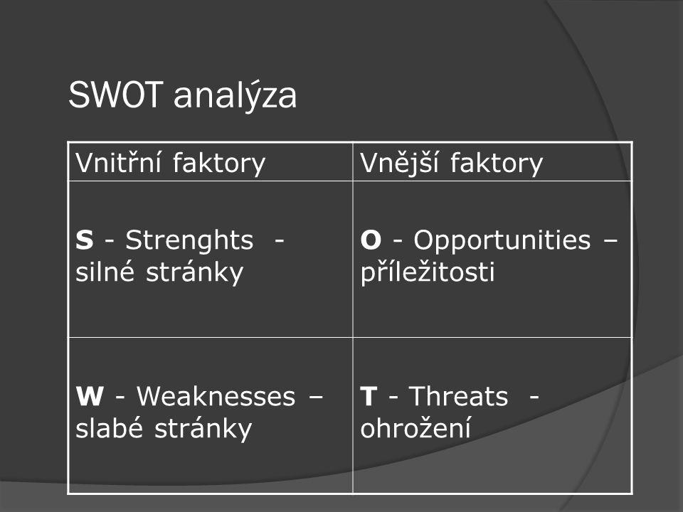 SWOT analýza Vnitřní faktory Vnější faktory