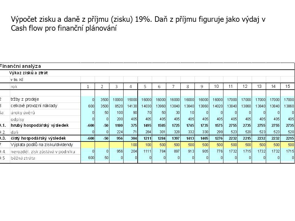 Výpočet zisku a daně z příjmu (zisku) 19%