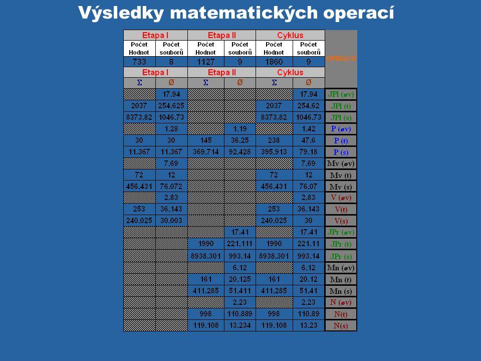 Výsledky matematických operací